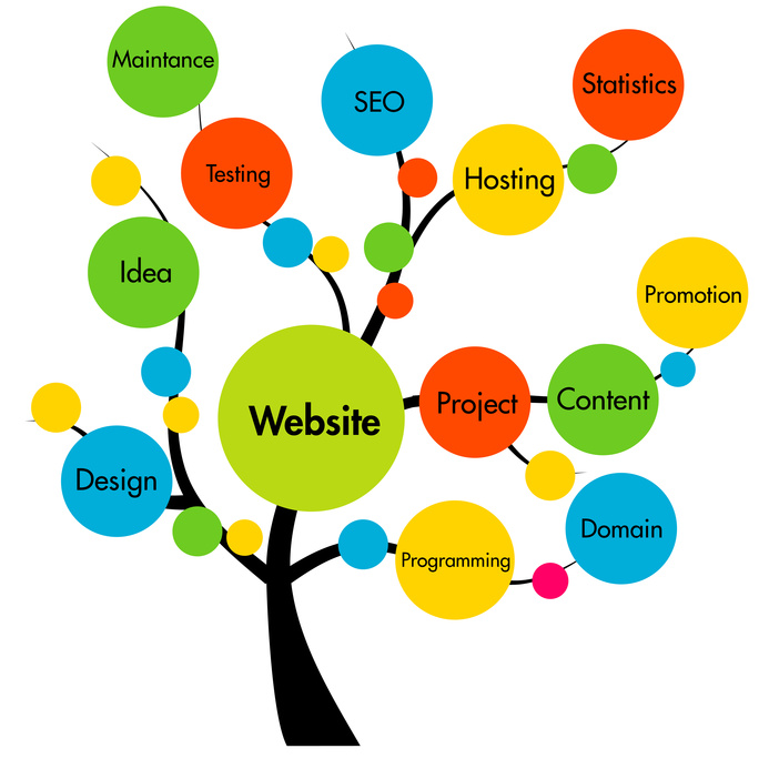 website development tree